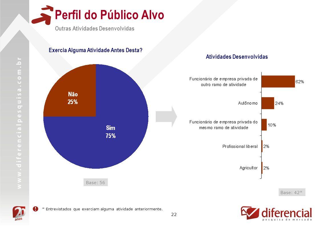 22 Perfil do Público Alvo Outras Atividades Desenvolvidas Exercia Alguma Atividade Antes Desta.