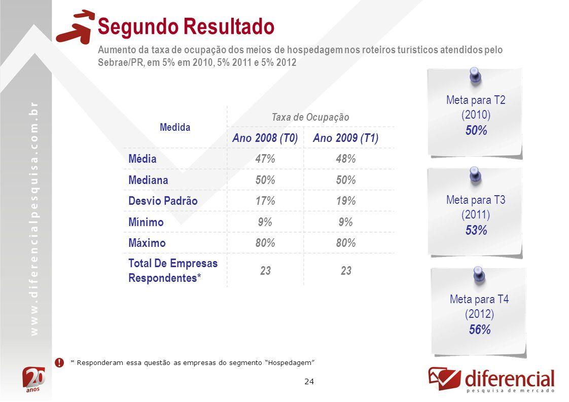 24 Segundo Resultado Aumento da taxa de ocupação dos meios de hospedagem nos roteiros turísticos atendidos pelo Sebrae/PR, em 5% em 2010, 5% 2011 e 5% 2012 Medida Taxa de Ocupação Ano 2008 (T0)Ano 2009 (T1) Média 47%48% Mediana 50% Desvio Padrão 17%19% Mínimo 9% Máximo 80% Total De Empresas Respondentes* 23 Meta para T2 (2010) 50% Meta para T3 (2011) 53% Meta para T4 (2012) 56% * Responderam essa questão as empresas do segmento Hospedagem