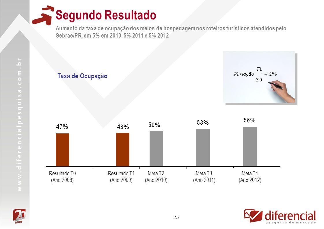 25 Segundo Resultado Aumento da taxa de ocupação dos meios de hospedagem nos roteiros turísticos atendidos pelo Sebrae/PR, em 5% em 2010, 5% 2011 e 5% 2012 Resultado T0 (Ano 2008) Meta T3 (Ano 2011) Resultado T1 (Ano 2009) Meta T2 (Ano 2010) Meta T4 (Ano 2012) Taxa de Ocupação