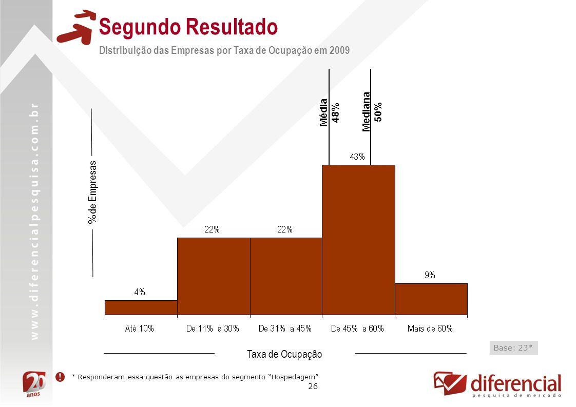 26 Mediana 50% Segundo Resultado Distribuição das Empresas por Taxa de Ocupação em 2009 % de Empresas Taxa de Ocupação Base: 23* Média 48% * Responderam essa questão as empresas do segmento Hospedagem