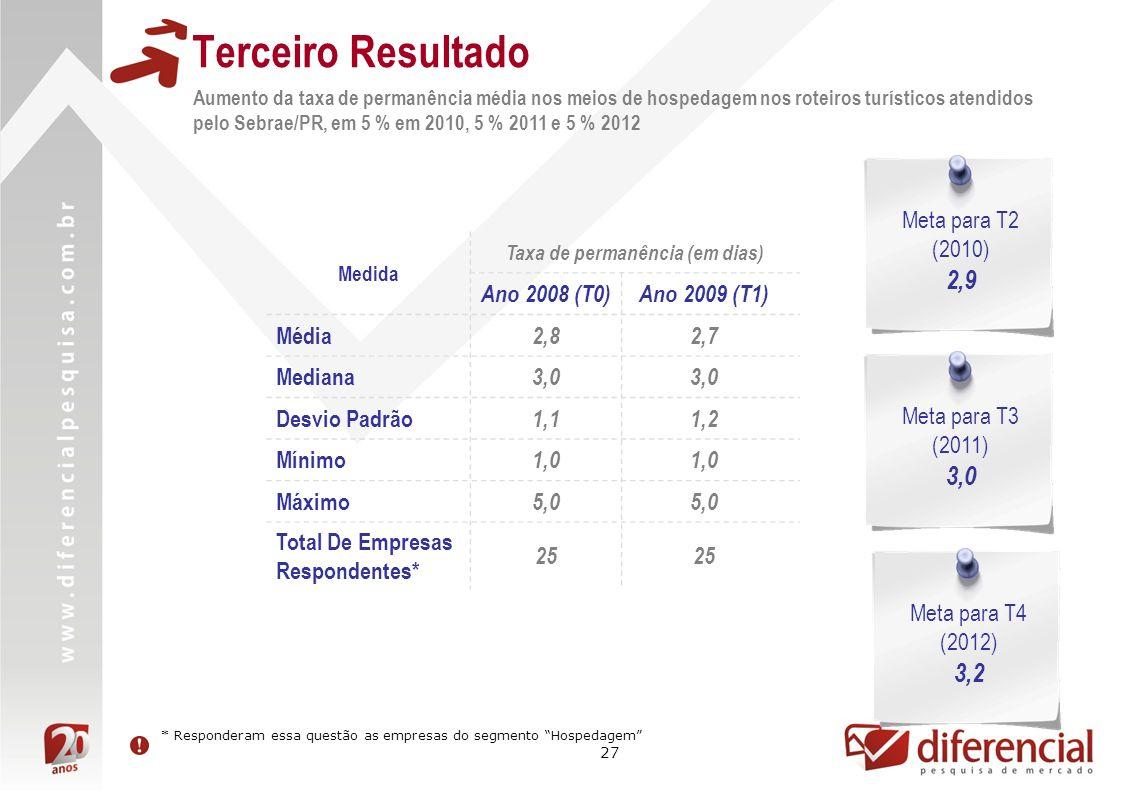 27 Terceiro Resultado Aumento da taxa de permanência média nos meios de hospedagem nos roteiros turísticos atendidos pelo Sebrae/PR, em 5 % em 2010, 5 % 2011 e 5 % 2012 Medida Taxa de permanência (em dias) Ano 2008 (T0)Ano 2009 (T1) Média 2,82,7 Mediana 3,0 Desvio Padrão 1,11,2 Mínimo 1,0 Máximo 5,0 Total De Empresas Respondentes* 25 Meta para T2 (2010) 2,9 Meta para T3 (2011) 3,0 Meta para T4 (2012) 3,2 * Responderam essa questão as empresas do segmento Hospedagem