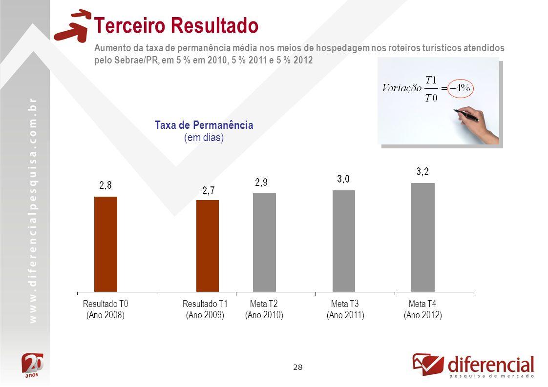 28 Terceiro Resultado Aumento da taxa de permanência média nos meios de hospedagem nos roteiros turísticos atendidos pelo Sebrae/PR, em 5 % em 2010, 5 % 2011 e 5 % 2012 Resultado T0 (Ano 2008) Meta T3 (Ano 2011) Resultado T1 (Ano 2009) Meta T2 (Ano 2010) Meta T4 (Ano 2012) Taxa de Permanência (em dias)