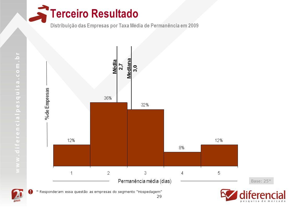 29 Terceiro Resultado Distribuição das Empresas por Taxa Média de Permanência em 2009 Mediana 3,0 % de Empresas Permanência média (dias) Base: 25* Média 2,7 * Responderam essa questão as empresas do segmento Hospedagem