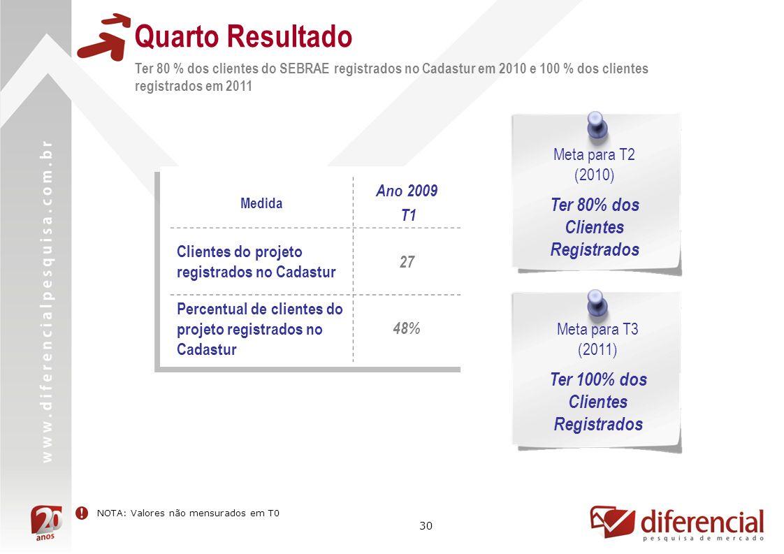 30 Quarto Resultado Ter 80 % dos clientes do SEBRAE registrados no Cadastur em 2010 e 100 % dos clientes registrados em 2011 Meta para T2 (2010) Ter 80% dos Clientes Registrados Meta para T3 (2011) Ter 100% dos Clientes Registrados Medida Ano 2009 T1 Clientes do projeto registrados no Cadastur 27 Percentual de clientes do projeto registrados no Cadastur 48% NOTA: Valores não mensurados em T0