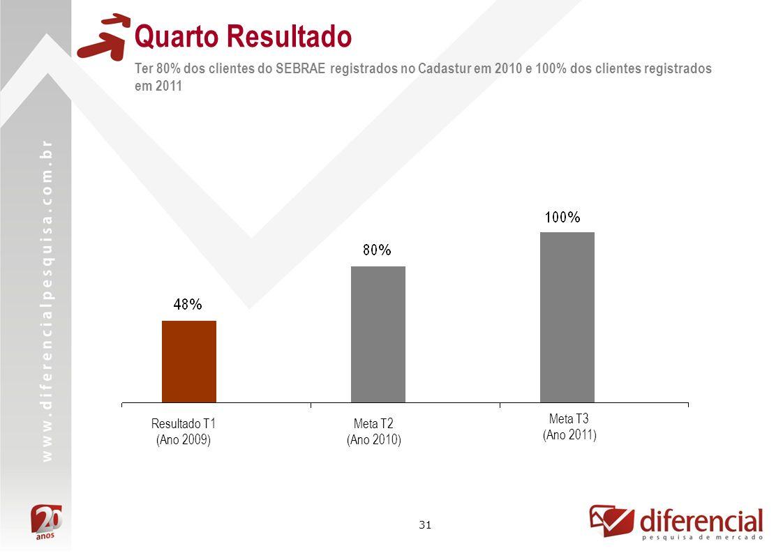 31 Quarto Resultado Ter 80% dos clientes do SEBRAE registrados no Cadastur em 2010 e 100% dos clientes registrados em 2011 Meta T2 (Ano 2010) Meta T3 (Ano 2011) Resultado T1 (Ano 2009)