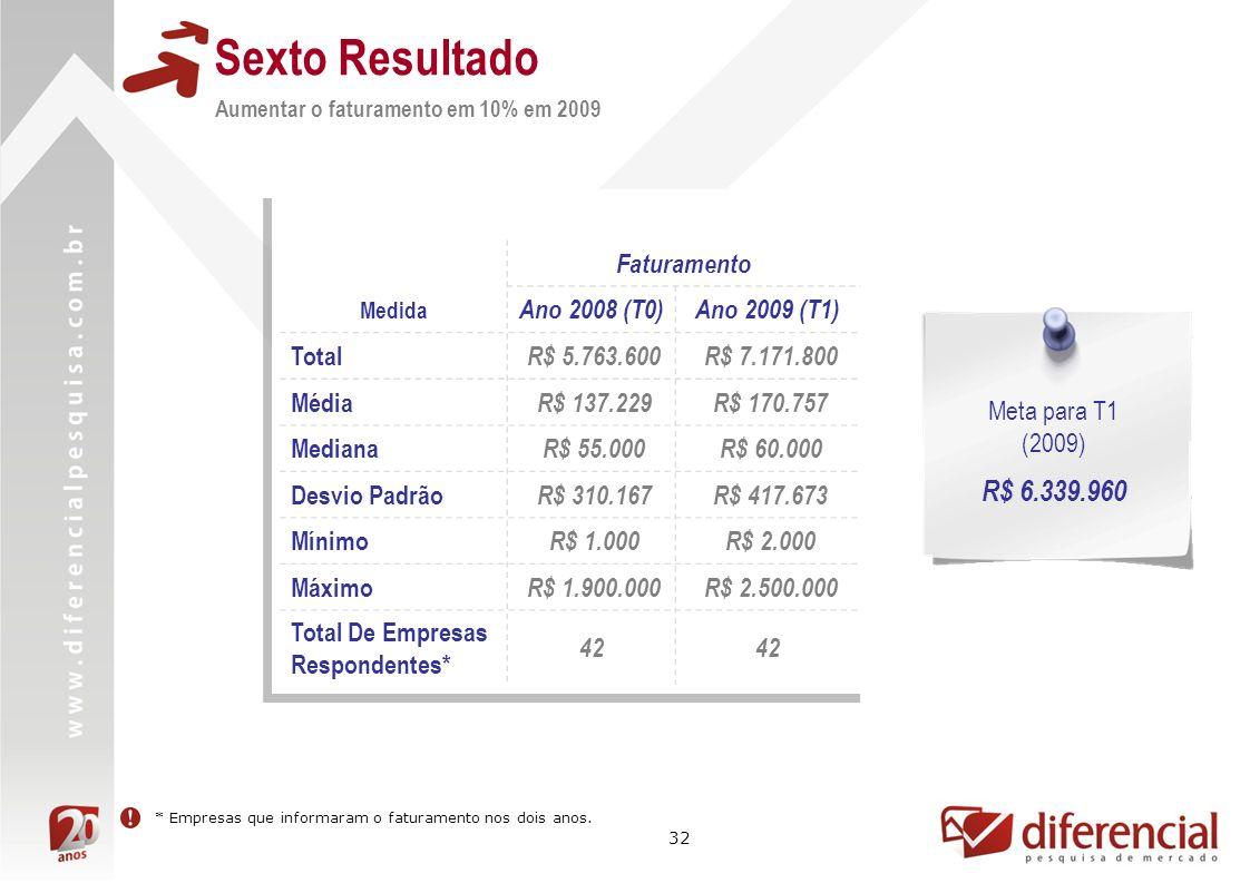 32 Sexto Resultado Aumentar o faturamento em 10% em 2009 Faturamento Medida Ano 2008 (T0)Ano 2009 (T1) Total R$ 5.763.600 R$ 7.171.800 Média R$ 137.22