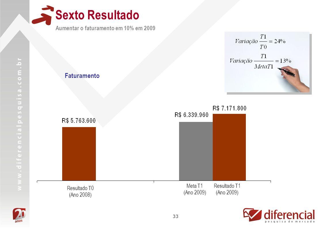 33 Sexto Resultado Resultado T1 (Ano 2009) Aumentar o faturamento em 10% em 2009 Resultado T0 (Ano 2008) Meta T1 (Ano 2009) Faturamento