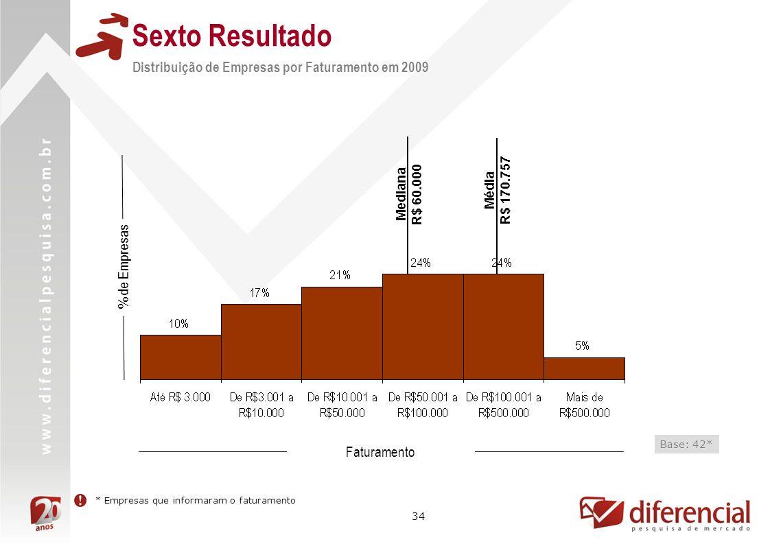 34 % de Empresas Faturamento Base: 42* * Empresas que informaram o faturamento Sexto Resultado Distribuição de Empresas por Faturamento em 2009 Média R$ 170.757 Mediana R$ 60.000