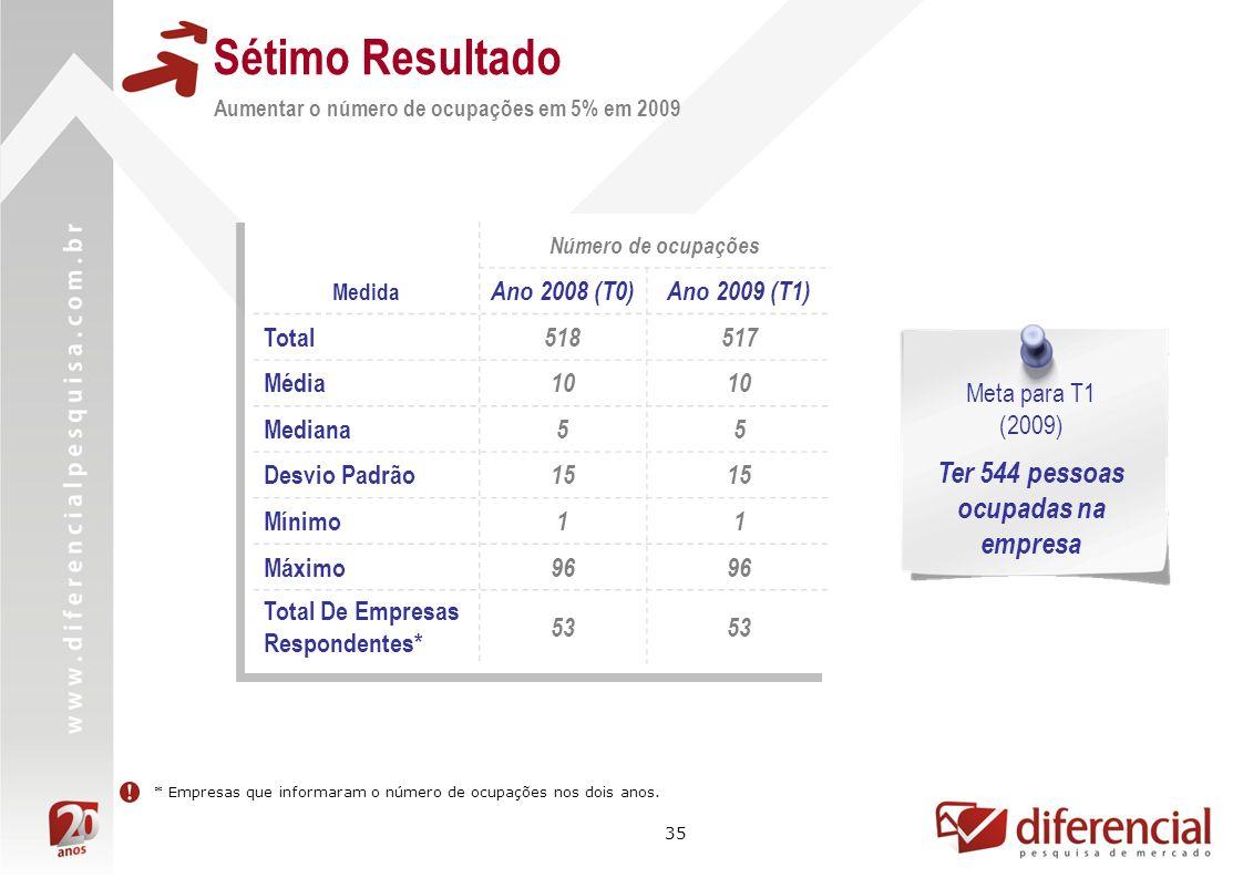 35 Sétimo Resultado Aumentar o número de ocupações em 5% em 2009 Meta para T1 (2009) Ter 544 pessoas ocupadas na empresa Número de ocupações Medida Ano 2008 (T0)Ano 2009 (T1) Total 518517 Média 10 Mediana 55 Desvio Padrão 15 Mínimo 11 Máximo 96 Total De Empresas Respondentes* 53 * Empresas que informaram o número de ocupações nos dois anos.
