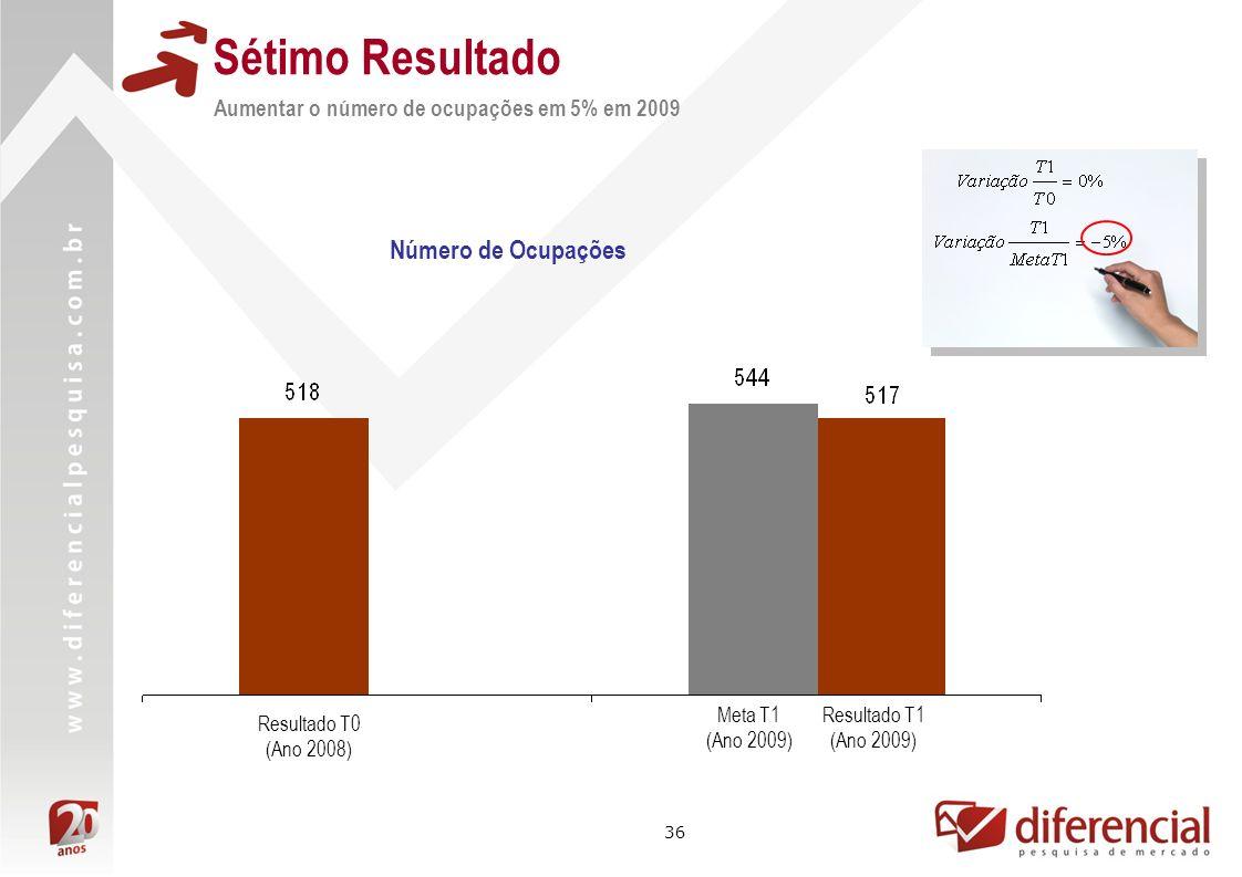 36 Aumentar o número de ocupações em 5% em 2009 Sétimo Resultado Resultado T1 (Ano 2009) Resultado T0 (Ano 2008) Meta T1 (Ano 2009) Número de Ocupaçõe