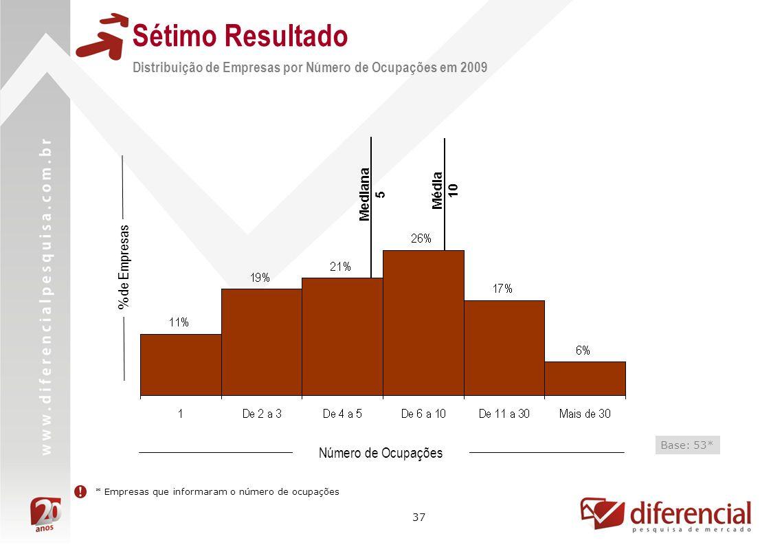 37 % de Empresas * Empresas que informaram o número de ocupações Média 10 Mediana 5 Número de Ocupações Base: 53* Distribuição de Empresas por Número de Ocupações em 2009 Sétimo Resultado