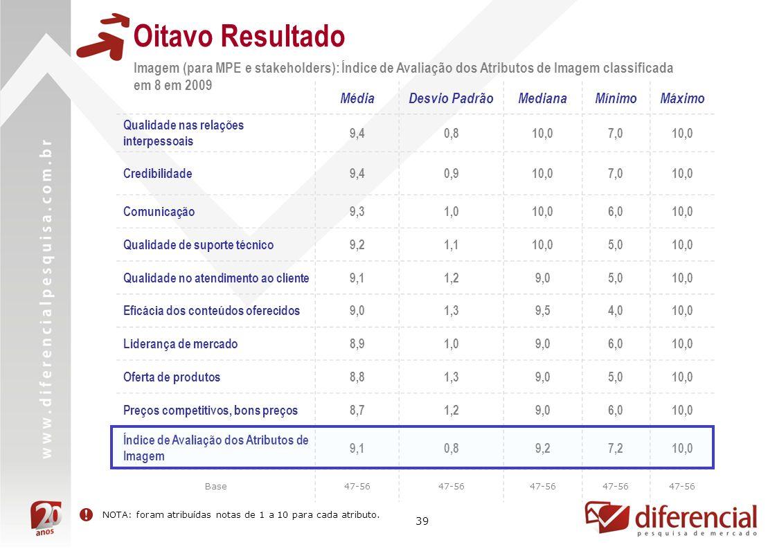 39 Oitavo Resultado Resultado não mensurado MédiaDesvio PadrãoMedianaMínimoMáximo Qualidade nas relações interpessoais 9,40,810,07,010,0 Credibilidade