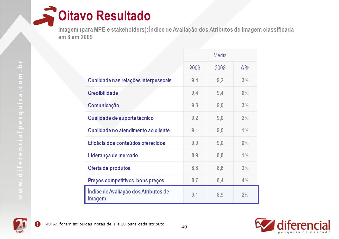 40 Oitavo Resultado Média 20092008 Δ%Δ% Qualidade nas relações interpessoais9,49,23% Credibilidade9,4 0% Comunicação9,39,03% Qualidade de suporte técnico9,29,02% Qualidade no atendimento ao cliente9,19,01% Eficácia dos conteúdos oferecidos9,0 0% Liderança de mercado8,98,81% Oferta de produtos8,88,63% Preços competitivos, bons preços8,78,44% Índice de Avaliação dos Atributos de Imagem 9,18,92% Imagem (para MPE e stakeholders): Índice de Avaliação dos Atributos de Imagem classificada em 8 em 2009 NOTA: foram atribuídas notas de 1 a 10 para cada atributo.