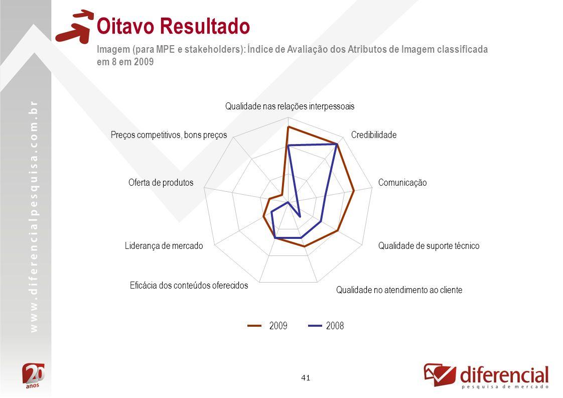 41 Oitavo Resultado Qualidade nas relações interpessoais Credibilidade Comunicação Qualidade de suporte técnico Qualidade no atendimento ao cliente Ef
