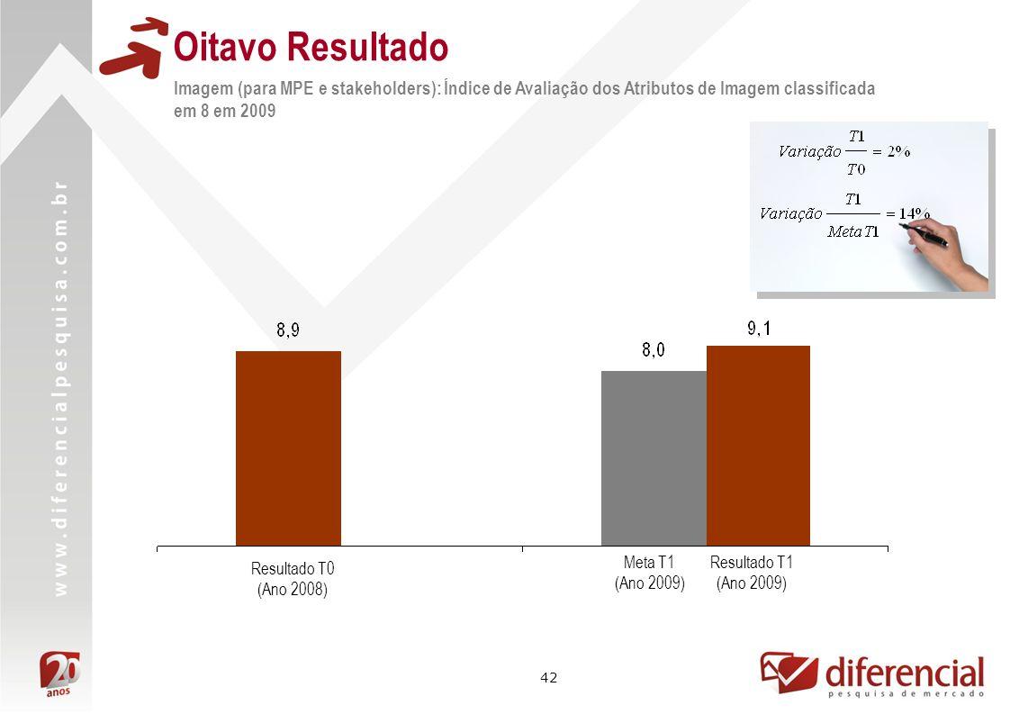 42 Oitavo Resultado Resultado T1 (Ano 2009) Resultado T0 (Ano 2008) Meta T1 (Ano 2009) Imagem (para MPE e stakeholders): Índice de Avaliação dos Atributos de Imagem classificada em 8 em 2009