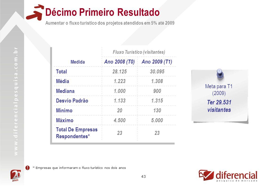 43 Décimo Primeiro Resultado Aumentar o fluxo turístico dos projetos atendidos em 5% até 2009 Meta para T1 (2009) Ter 29.531 visitantes Fluxo Turístico (visitantes) Medida Ano 2008 (T0)Ano 2009 (T1) Total 28.12530.095 Média 1.2231.308 Mediana 1.000900 Desvio Padrão 1.1331.315 Mínimo 20130 Máximo 4.5005.000 Total De Empresas Respondentes* 23 * Empresas que informaram o fluxo turístico nos dois anos