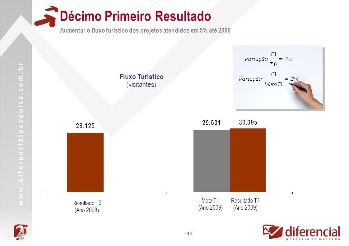 44 Resultado T1 (Ano 2009) Resultado T0 (Ano 2008) Meta T1 (Ano 2009) Fluxo Turístico (visitantes) Décimo Primeiro Resultado Aumentar o fluxo turístico dos projetos atendidos em 5% até 2009