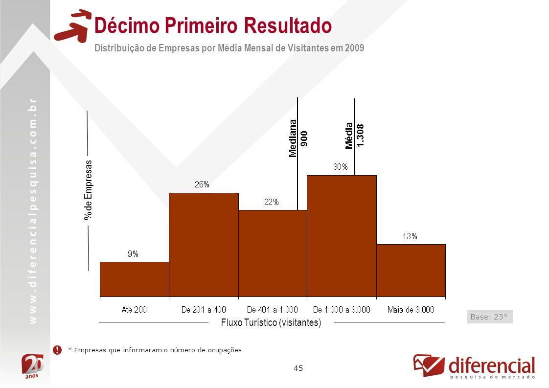 45 % de Empresas * Empresas que informaram o número de ocupações Média 1.308 Mediana 900 Base: 23* Décimo Primeiro Resultado Distribuição de Empresas por Média Mensal de Visitantes em 2009 Fluxo Turístico (visitantes)