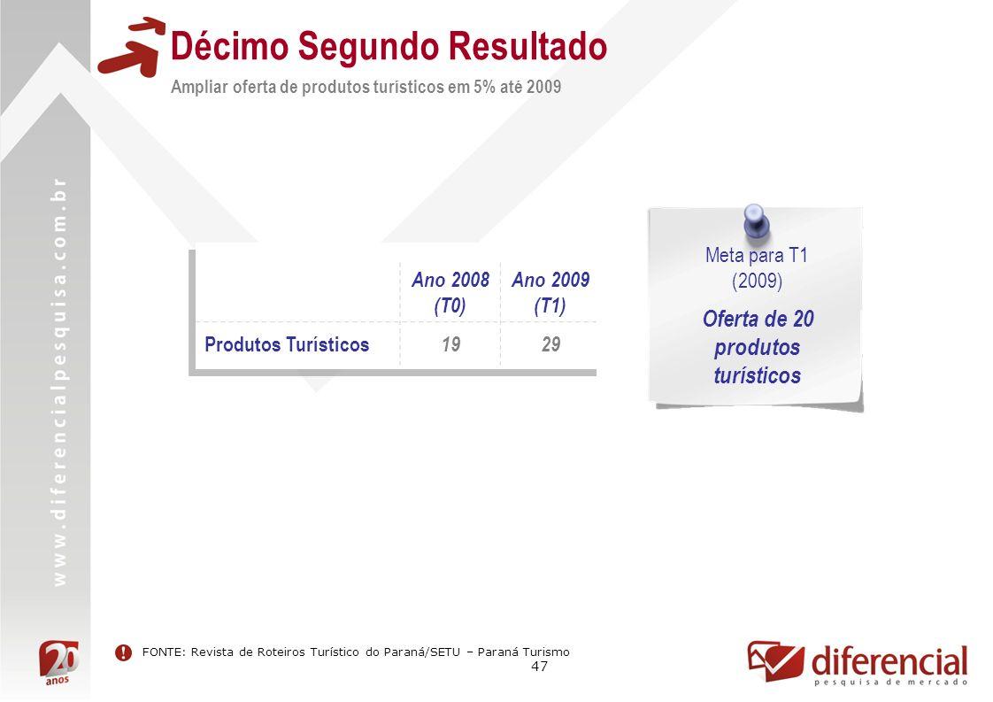 47 Décimo Segundo Resultado Ampliar oferta de produtos turísticos em 5% até 2009 Ano 2008 (T0) Ano 2009 (T1) Produtos Turísticos 1929 Meta para T1 (2009) Oferta de 20 produtos turísticos FONTE: Revista de Roteiros Turístico do Paraná/SETU – Paraná Turismo