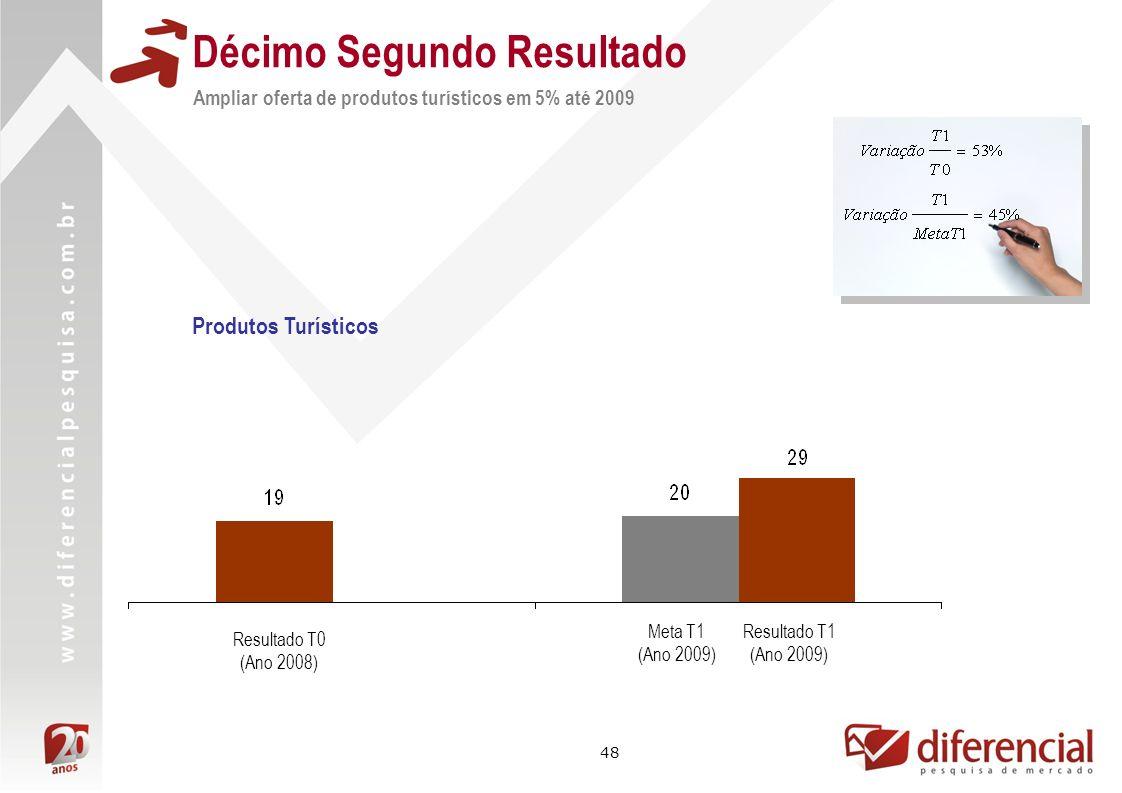 48 Décimo Segundo Resultado Ampliar oferta de produtos turísticos em 5% até 2009 Resultado T1 (Ano 2009) Resultado T0 (Ano 2008) Meta T1 (Ano 2009) Produtos Turísticos