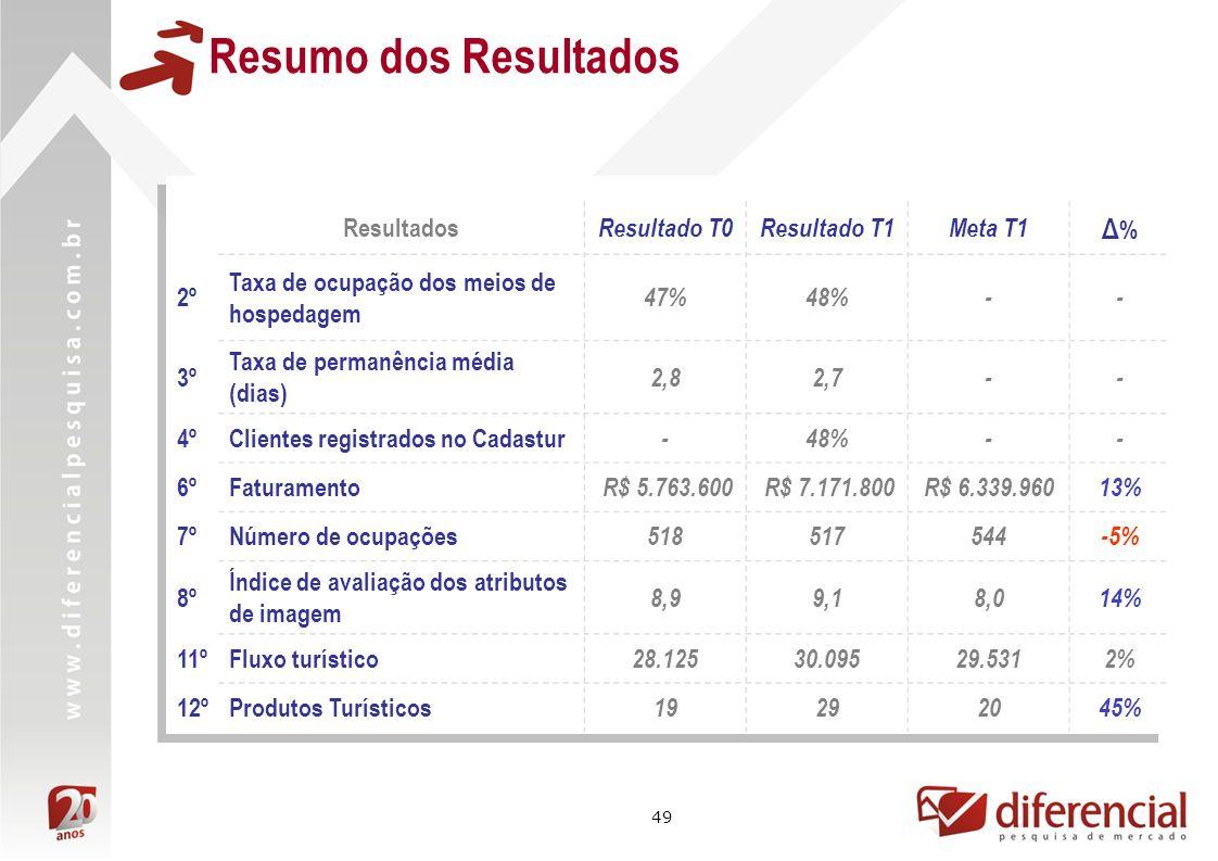 49 Resumo dos Resultados Resultados Resultado T0Resultado T1Meta T1 Δ%Δ% 2º Taxa de ocupação dos meios de hospedagem 47%48%-- 3º Taxa de permanência m