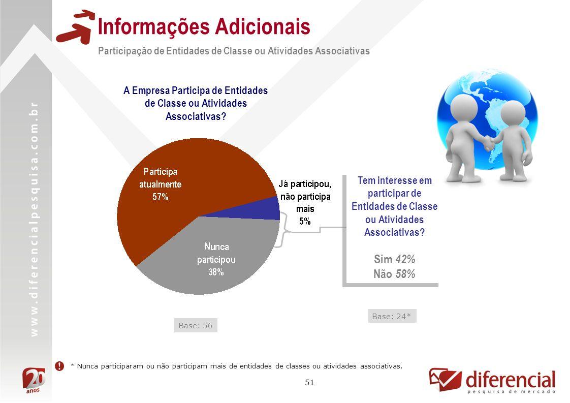 51 Informações Adicionais Base: 56 Participação de Entidades de Classe ou Atividades Associativas A Empresa Participa de Entidades de Classe ou Ativid