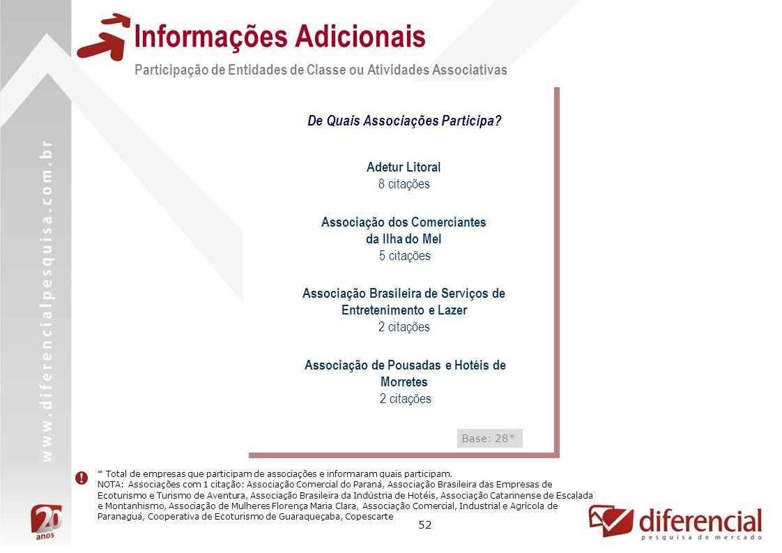 52 Informações Adicionais Participação de Entidades de Classe ou Atividades Associativas De Quais Associações Participa.