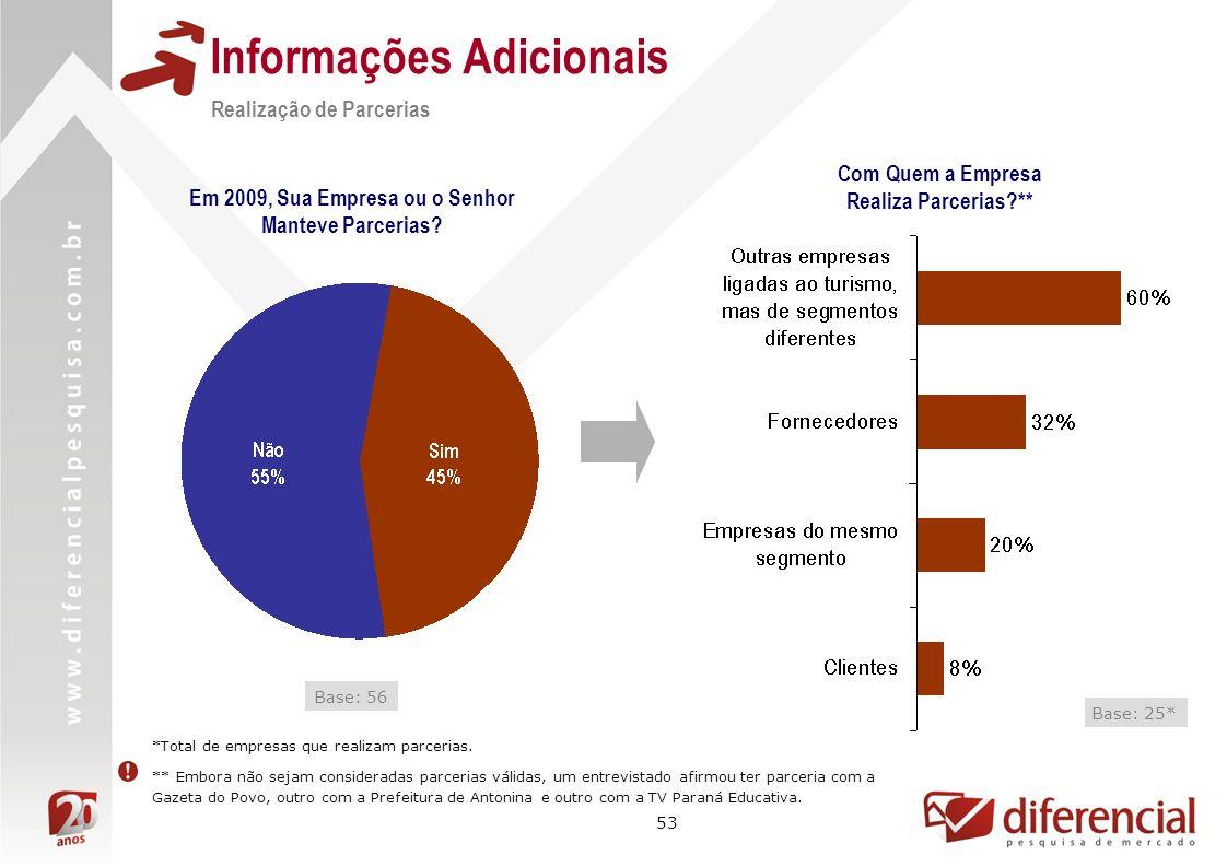 53 Informações Adicionais Base: 56 Realização de Parcerias Base: 25* Com Quem a Empresa Realiza Parcerias ** Em 2009, Sua Empresa ou o Senhor Manteve Parcerias.