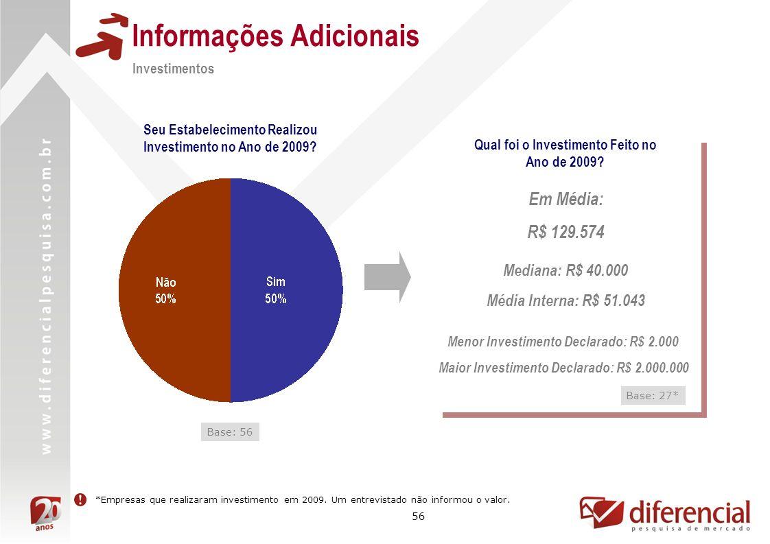 56 Informações Adicionais Investimentos Seu Estabelecimento Realizou Investimento no Ano de 2009? Base: 56 Qual foi o Investimento Feito no Ano de 200
