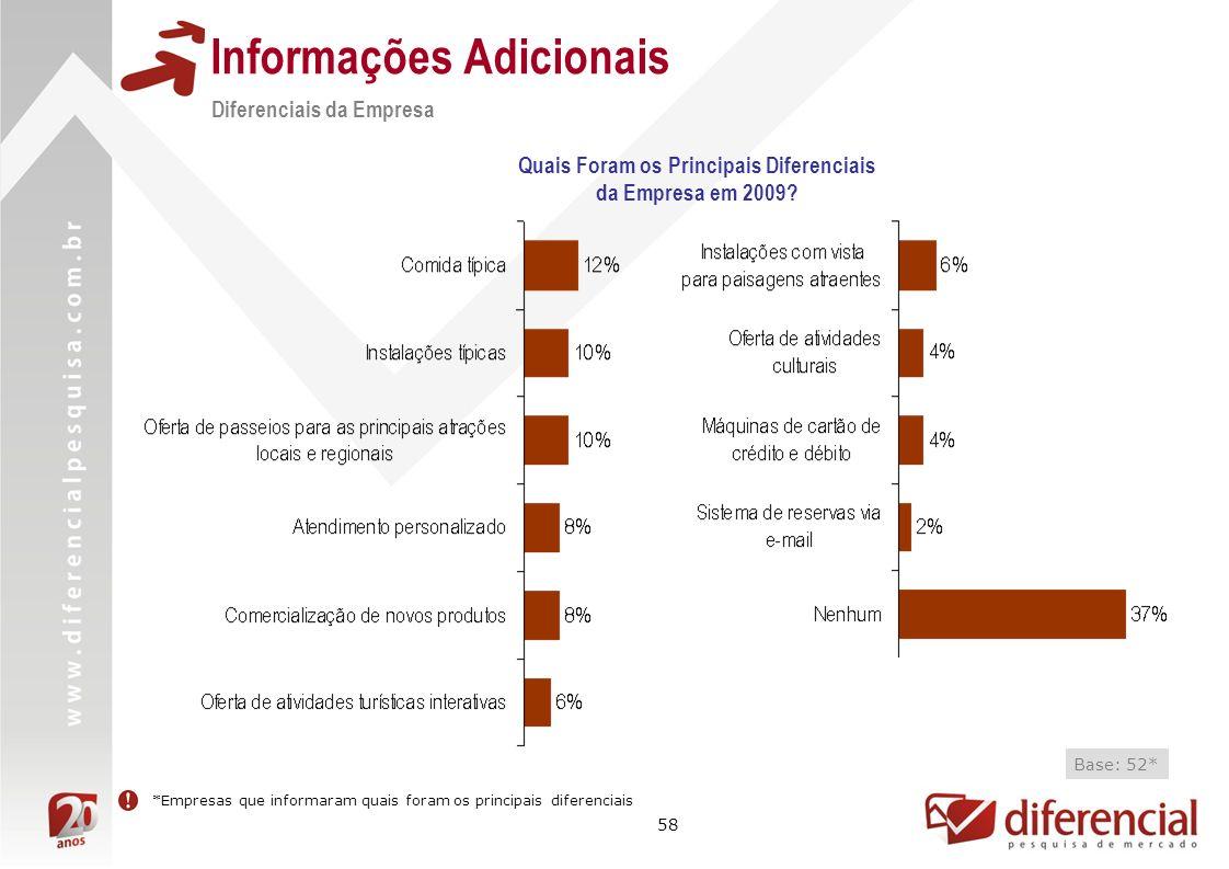 58 Informações Adicionais Quais Foram os Principais Diferenciais da Empresa em 2009.
