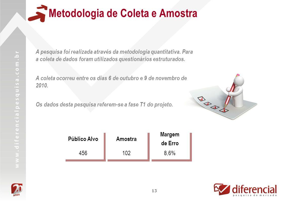 13 Metodologia de Coleta e Amostra Público AlvoAmostra Margem de Erro 4561028,6% A pesquisa foi realizada através da metodologia quantitativa.