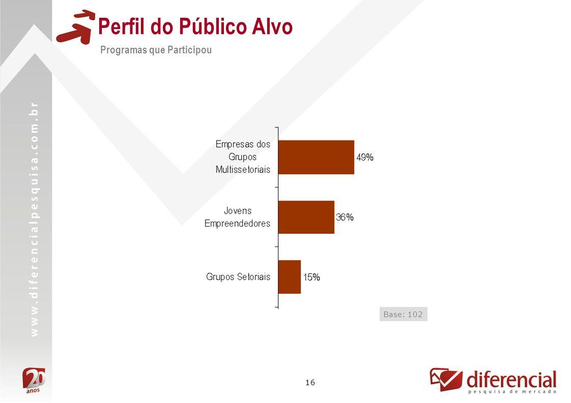 16 Perfil do Público Alvo Programas que Participou Base: 102