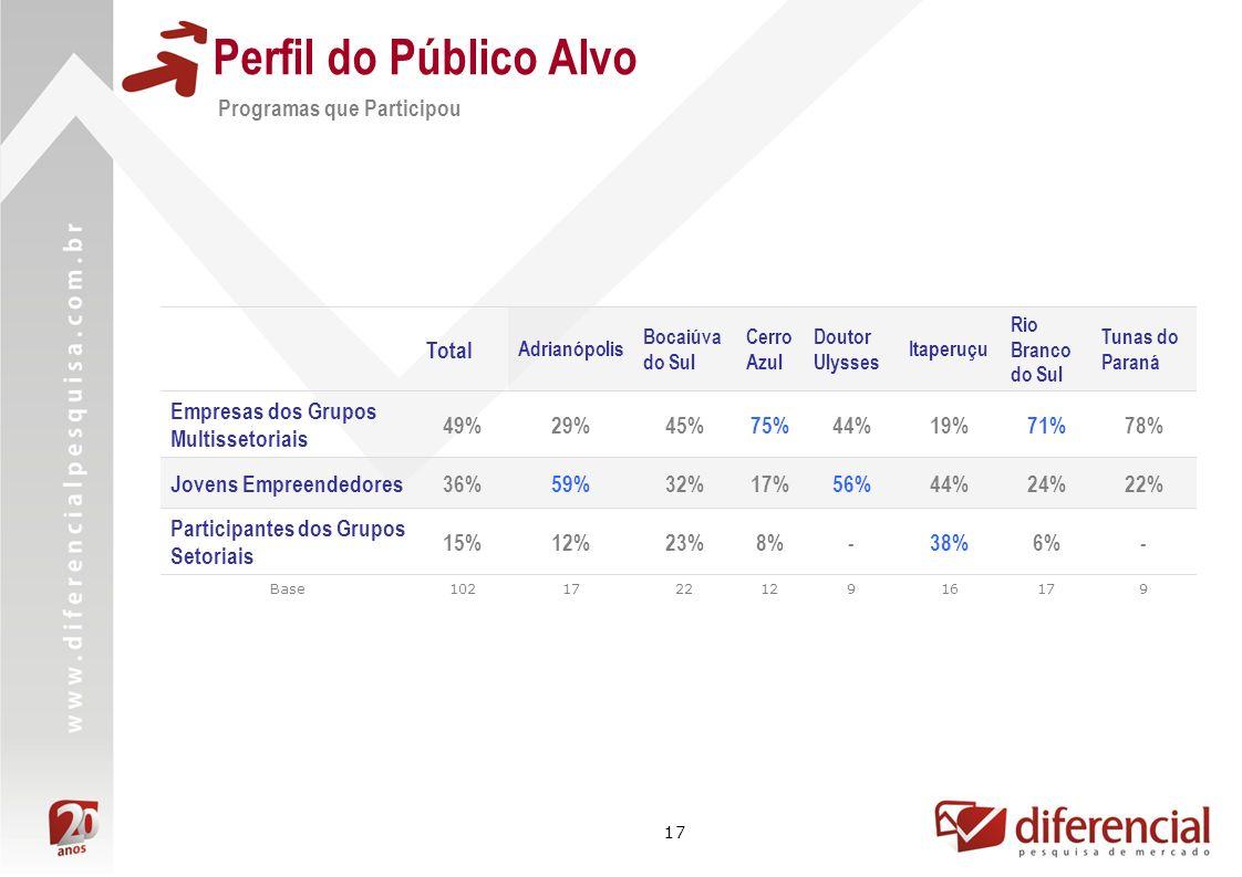 17 Perfil do Público Alvo Programas que Participou Total Adrianópolis Bocaiúva do Sul Cerro Azul Doutor Ulysses Itaperuçu Rio Branco do Sul Tunas do Paraná Empresas dos Grupos Multissetoriais 49%29%45%75%44%19%71%78% Jovens Empreendedores36%59%32%17%56%44%24%22% Participantes dos Grupos Setoriais 15%12%23%8%-38%6%- Base102172212916179