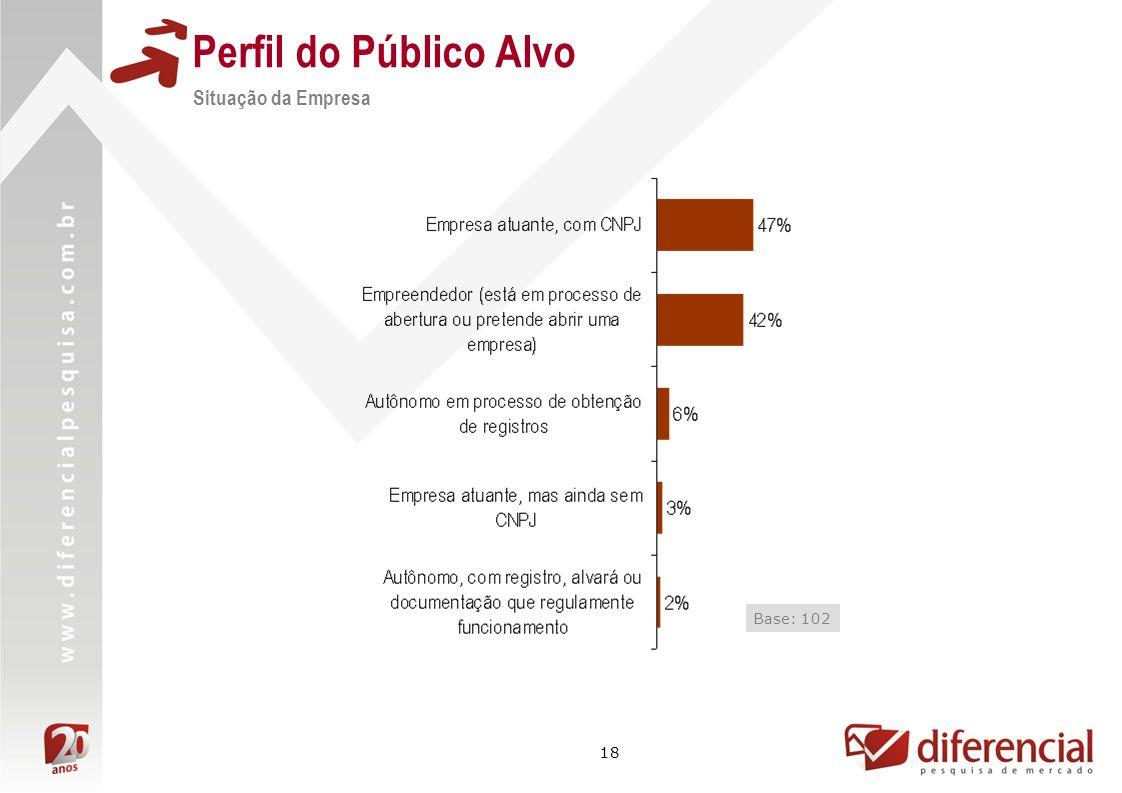 18 Perfil do Público Alvo Situação da Empresa Base: 102