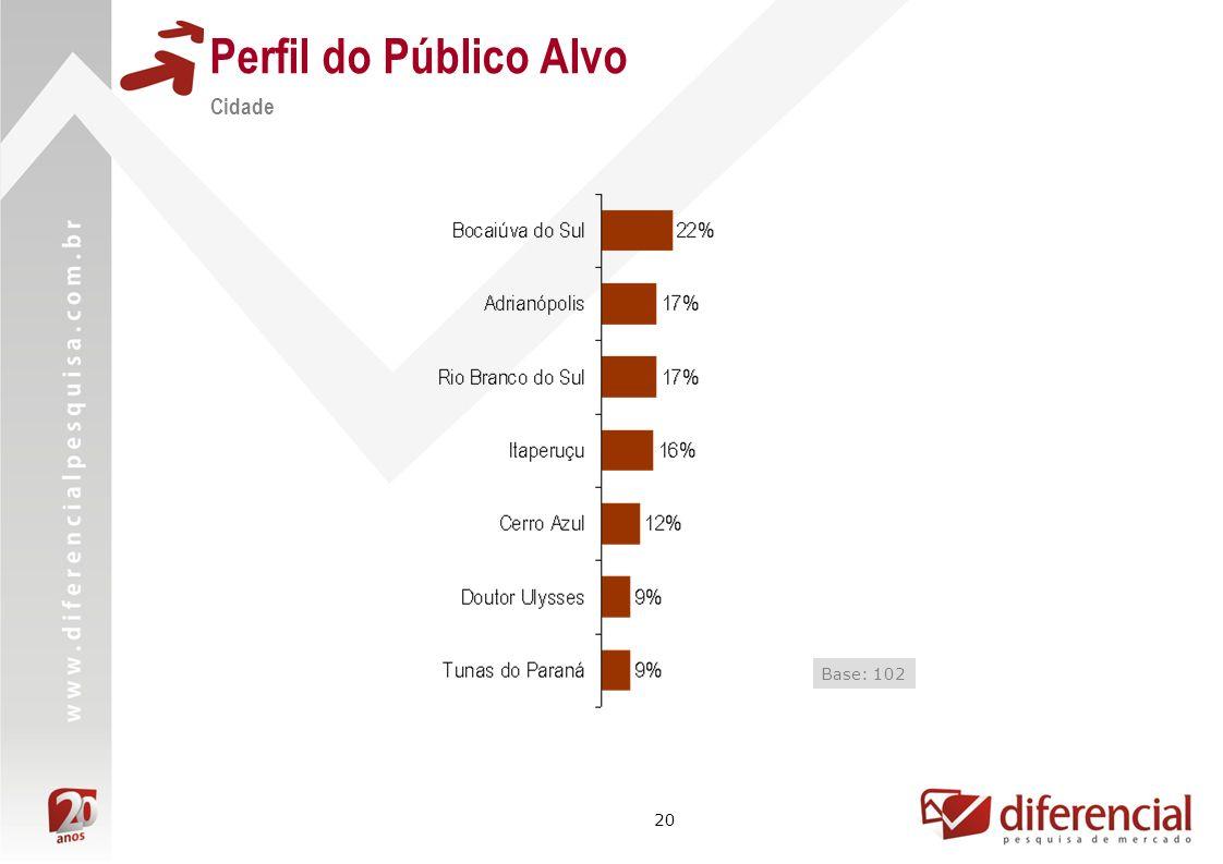 20 Perfil do Público Alvo Cidade Base: 102