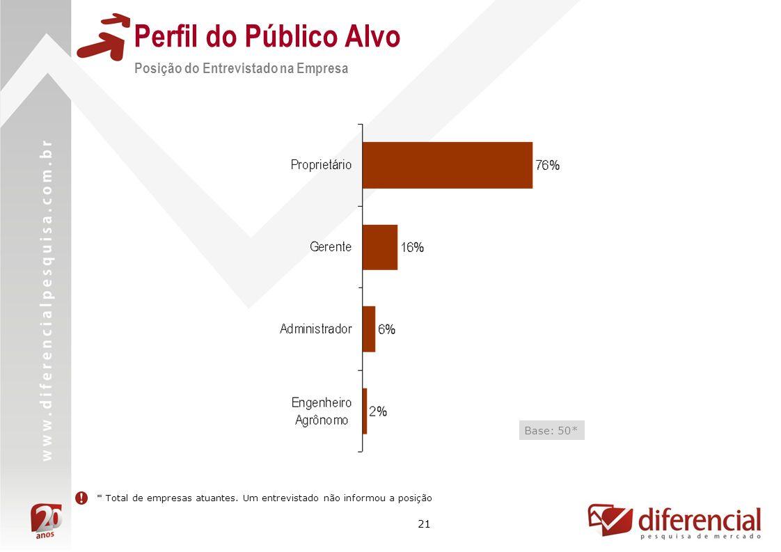 21 Perfil do Público Alvo Posição do Entrevistado na Empresa Base: 50* * Total de empresas atuantes.