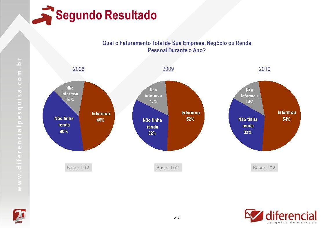 23 Segundo Resultado 200820092010 Qual o Faturamento Total de Sua Empresa, Negócio ou Renda Pessoal Durante o Ano.