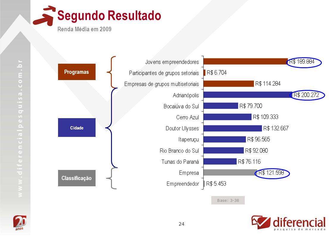 24 Segundo Resultado Renda Média em 2009 Cidade Programas Classificação Base: 3-38