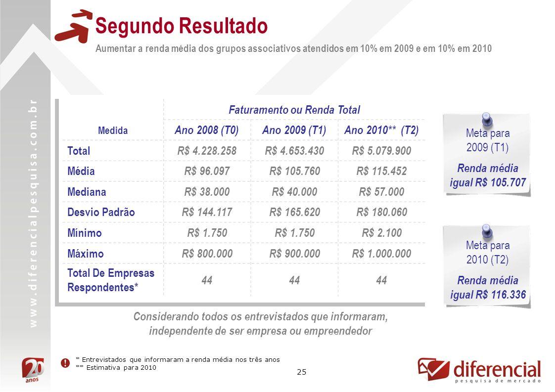 25 Segundo Resultado Aumentar a renda média dos grupos associativos atendidos em 10% em 2009 e em 10% em 2010 Faturamento ou Renda Total Medida Ano 2008 (T0)Ano 2009 (T1)Ano 2010** (T2) Total R$ 4.228.258R$ 4.653.430R$ 5.079.900 Média R$ 96.097R$ 105.760R$ 115.452 Mediana R$ 38.000R$ 40.000R$ 57.000 Desvio Padrão R$ 144.117R$ 165.620R$ 180.060 Mínimo R$ 1.750 R$ 2.100 Máximo R$ 800.000R$ 900.000R$ 1.000.000 Total De Empresas Respondentes* 44 Meta para 2009 (T1) Renda média igual R$ 105.707 * Entrevistados que informaram a renda média nos três anos ** Estimativa para 2010 Meta para 2010 (T2) Renda média igual R$ 116.336 Considerando todos os entrevistados que informaram, independente de ser empresa ou empreendedor