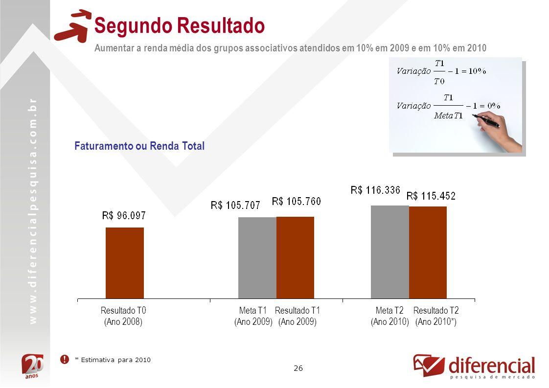 26 Segundo Resultado Aumentar a renda média dos grupos associativos atendidos em 10% em 2009 e em 10% em 2010 Resultado T0 (Ano 2008) Meta T2 (Ano 2010) Resultado T1 (Ano 2009) Meta T1 (Ano 2009) Resultado T2 (Ano 2010*) Faturamento ou Renda Total * Estimativa para 2010