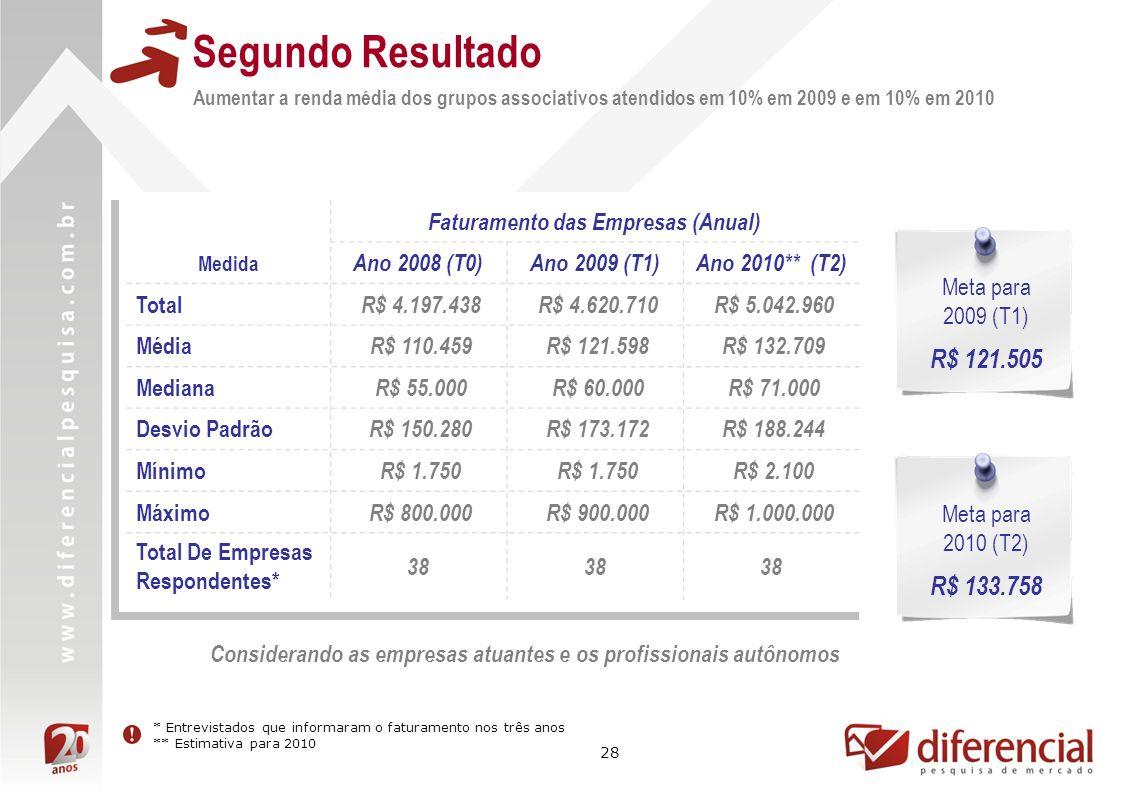 28 Segundo Resultado Aumentar a renda média dos grupos associativos atendidos em 10% em 2009 e em 10% em 2010 Faturamento das Empresas (Anual) Medida Ano 2008 (T0)Ano 2009 (T1)Ano 2010** (T2) Total R$ 4.197.438 R$ 4.620.710 R$ 5.042.960 Média R$ 110.459 R$ 121.598 R$ 132.709 Mediana R$ 55.000 R$ 60.000 R$ 71.000 Desvio Padrão R$ 150.280 R$ 173.172 R$ 188.244 Mínimo R$ 1.750 R$ 2.100 Máximo R$ 800.000 R$ 900.000 R$ 1.000.000 Total De Empresas Respondentes* 38 Meta para 2009 (T1) R$ 121.505 * Entrevistados que informaram o faturamento nos três anos ** Estimativa para 2010 Meta para 2010 (T2) R$ 133.758 Considerando as empresas atuantes e os profissionais autônomos