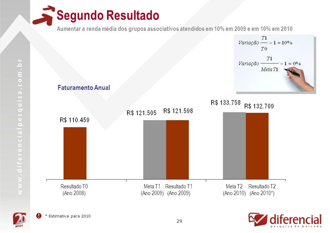 29 Segundo Resultado Aumentar a renda média dos grupos associativos atendidos em 10% em 2009 e em 10% em 2010 Resultado T0 (Ano 2008) Meta T2 (Ano 2010) Resultado T1 (Ano 2009) Meta T1 (Ano 2009) Resultado T2 (Ano 2010*) Faturamento Anual * Estimativa para 2010
