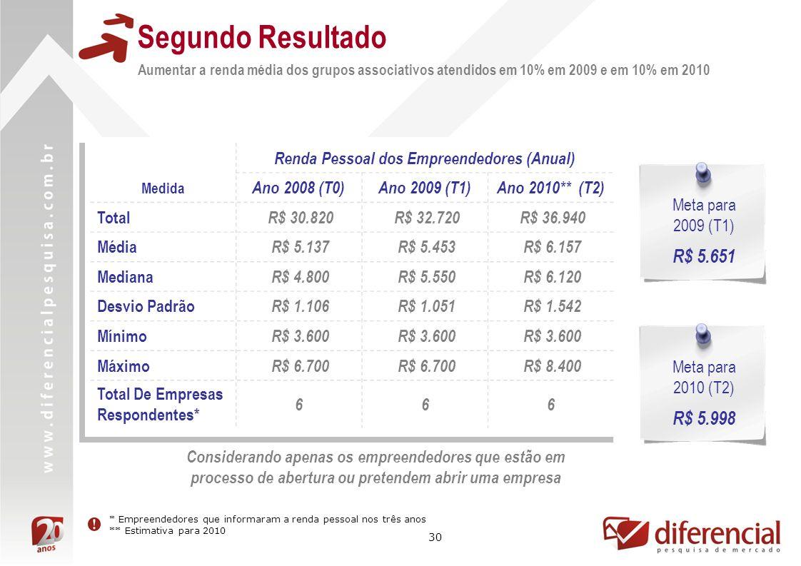 30 Segundo Resultado Aumentar a renda média dos grupos associativos atendidos em 10% em 2009 e em 10% em 2010 Renda Pessoal dos Empreendedores (Anual) Medida Ano 2008 (T0)Ano 2009 (T1)Ano 2010** (T2) Total R$ 30.820 R$ 32.720 R$ 36.940 Média R$ 5.137 R$ 5.453 R$ 6.157 Mediana R$ 4.800 R$ 5.550 R$ 6.120 Desvio Padrão R$ 1.106 R$ 1.051 R$ 1.542 Mínimo R$ 3.600 Máximo R$ 6.700 R$ 8.400 Total De Empresas Respondentes* 666 Meta para 2009 (T1) R$ 5.651 * Empreendedores que informaram a renda pessoal nos três anos ** Estimativa para 2010 Meta para 2010 (T2) R$ 5.998 Considerando apenas os empreendedores que estão em processo de abertura ou pretendem abrir uma empresa