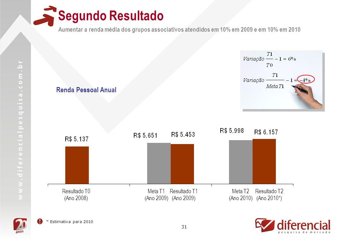 31 Segundo Resultado Aumentar a renda média dos grupos associativos atendidos em 10% em 2009 e em 10% em 2010 Resultado T0 (Ano 2008) Meta T2 (Ano 2010) Resultado T1 (Ano 2009) Meta T1 (Ano 2009) Resultado T2 (Ano 2010*) Renda Pessoal Anual * Estimativa para 2010