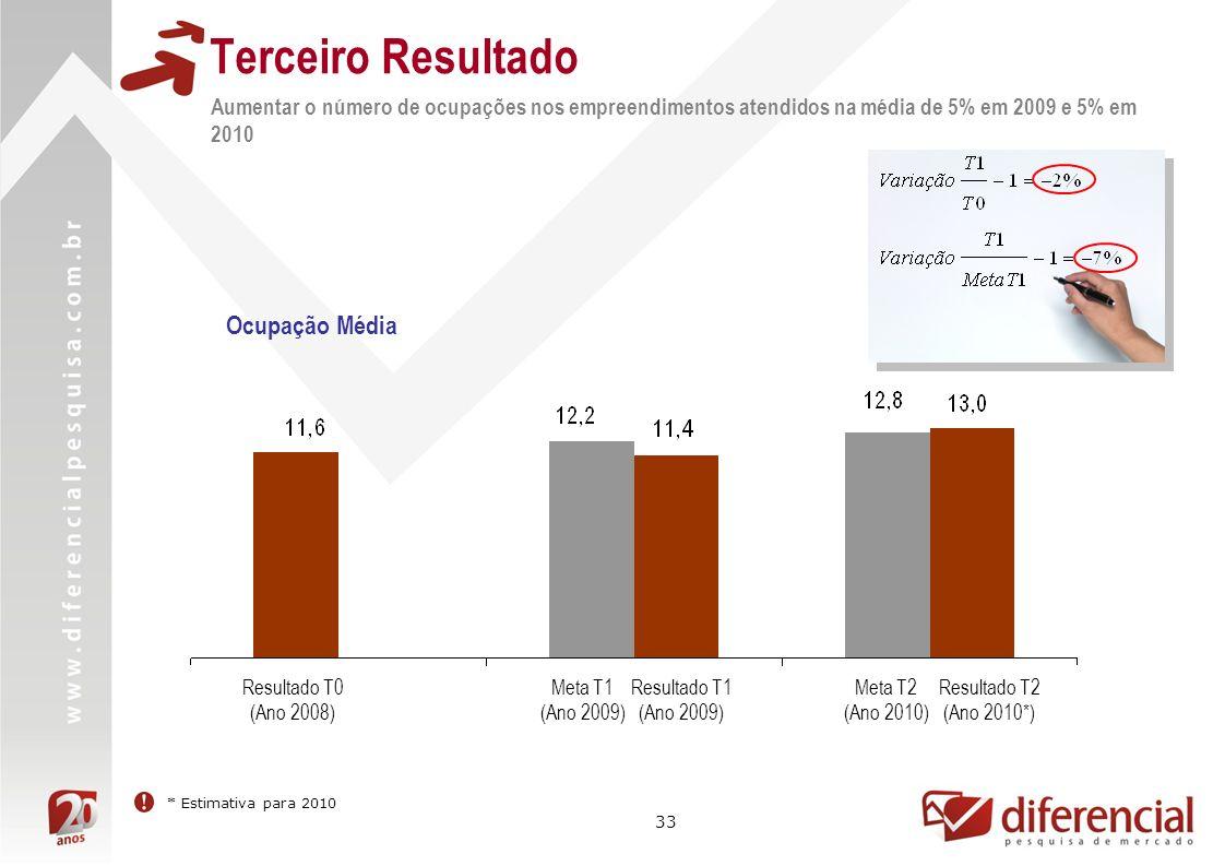 33 Terceiro Resultado Aumentar o número de ocupações nos empreendimentos atendidos na média de 5% em 2009 e 5% em 2010 Resultado T0 (Ano 2008) Meta T2 (Ano 2010) Resultado T1 (Ano 2009) Meta T1 (Ano 2009) Resultado T2 (Ano 2010*) Ocupação Média * Estimativa para 2010