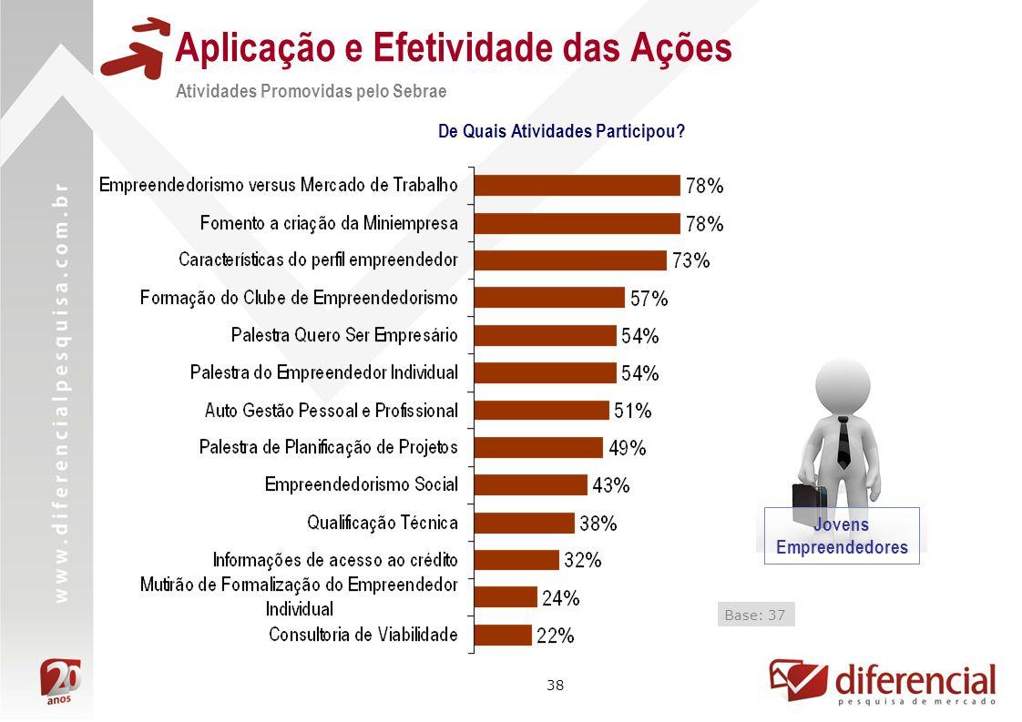 38 Aplicação e Efetividade das Ações Atividades Promovidas pelo Sebrae De Quais Atividades Participou.