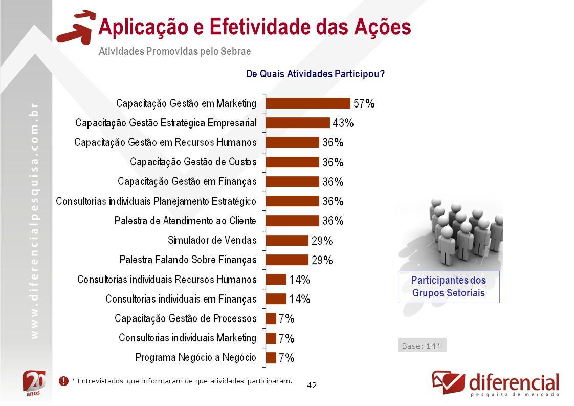 42 Aplicação e Efetividade das Ações Atividades Promovidas pelo Sebrae De Quais Atividades Participou.