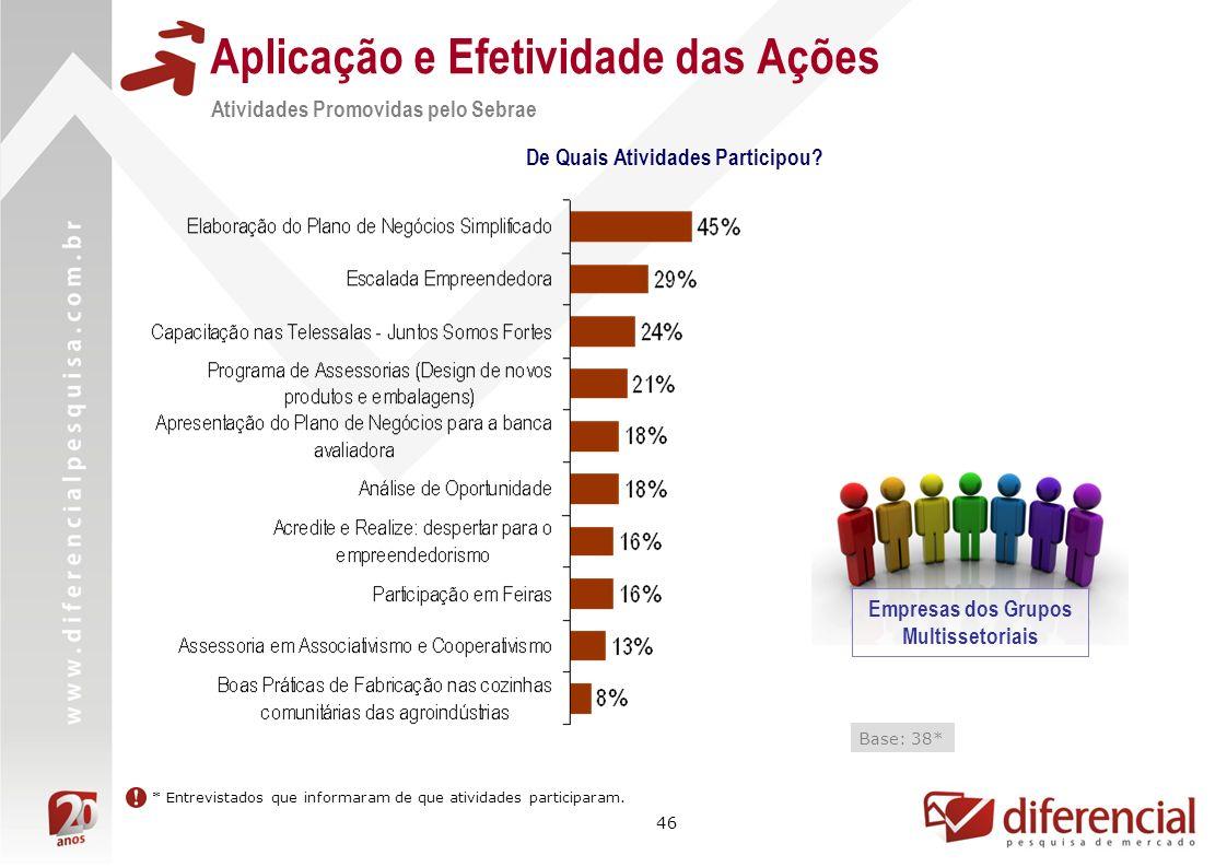46 Aplicação e Efetividade das Ações Atividades Promovidas pelo Sebrae De Quais Atividades Participou.