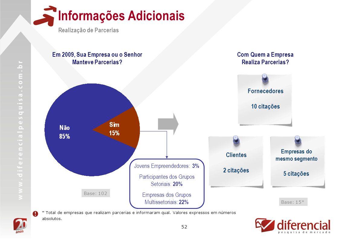 52 Informações Adicionais Base: 102 Realização de Parcerias Base: 15* Com Quem a Empresa Realiza Parcerias.