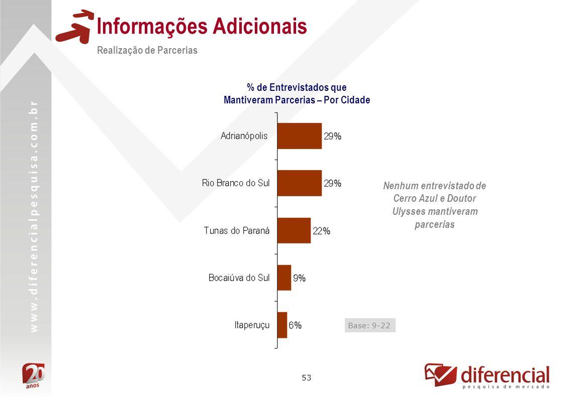 53 Informações Adicionais Realização de Parcerias % de Entrevistados que Mantiveram Parcerias – Por Cidade Nenhum entrevistado de Cerro Azul e Doutor Ulysses mantiveram parcerias Base: 9-22